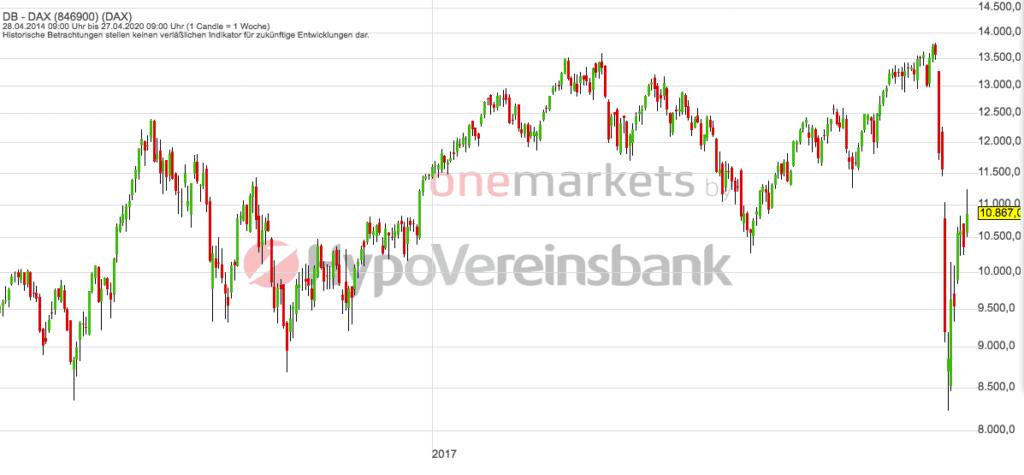 Betrachtungszeitraum: 01.05.2014 – 30.04.2020. Historische Betrachtungen stellen keine verlässlichen Indikatoren für zukünftige Entwicklungen dar. Quelle: tradingdesk.onemarkets.de