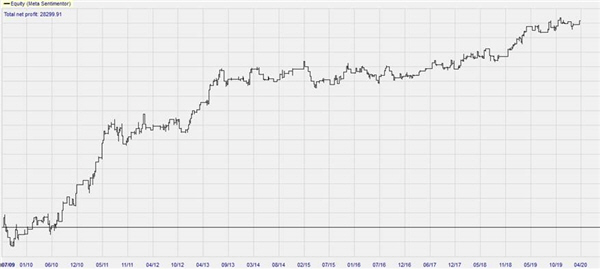 DieseAbbildungzeigt vergangene Ergebnisse im Backtesting (10 Jahre) für die Weekend Oil Strategie, wie sie vom Autor im Traders' Magazin beschrieben wurde.