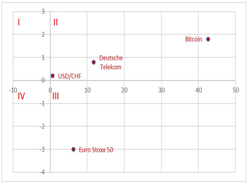 Performance-Matrix der vergangenen fünf und dreißig Tage in %