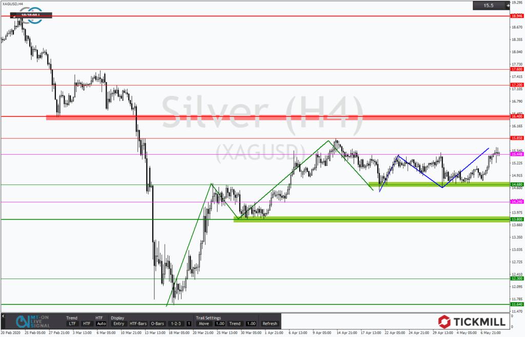 Chartanalyse: Silber versucht sich an der Fortsetzung der jüngsten Aufwärtsdynamik