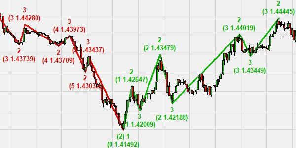 DiesesBeispielzeigt die automatisierten Trendlinien. Die grüne Farbe zeigt an, dass sich der Markt in einem Aufwärtstrend befindet. Die rote Farbe zeigt an, dass sich der Markt in einem Abwärtstrend befindet. Die Zahlen (1,2,3) zeigen die Phasen des Trends an. Die Zahl in Klammern ist der Marktpreis zum Zeitpunkt als der Punkt identifiziert wurde.