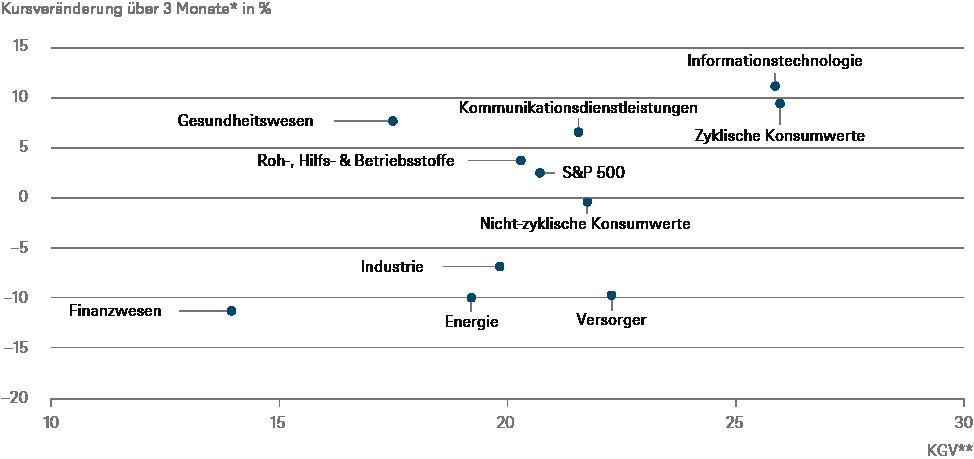 * vom 26.02.2020 bis zum 26.05.2020 / ** Kurs-Gewinn-Verhältnis vom 19. Februar, am Höchststand des Marktes, basierend auf den Gewinnschätzungen für die vorangegangenen zwölf Monate; Quellen: Refinitiv, DWS Investment GmbH; Stand: 27.05.2020