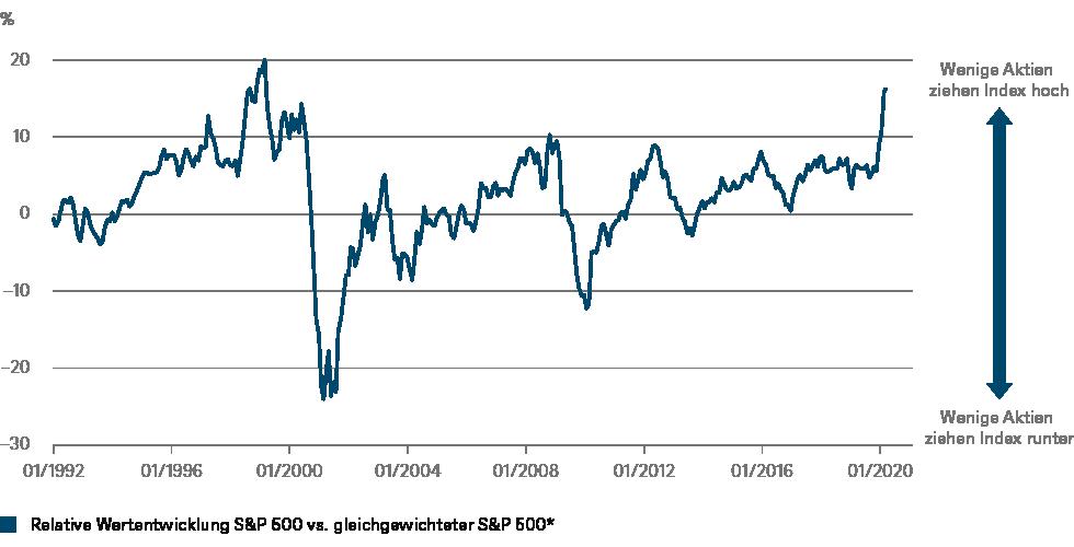 * 12 Monate rollierend; Quellen: Refinitiv, DWS Investment GmbH; Stand: 27.4.2020
