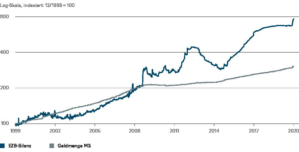 Quellen: Europäische Zentralbank, DWS Investment GmbH; Stand: 05.05.2020
