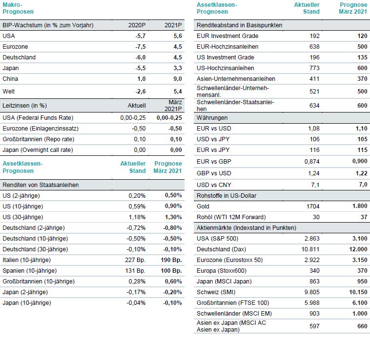 DWS Prognosen & aktueller Wert Stand: 29. April 2020 (P=Prognose). Prognosen basieren auf Annahmen, Schätzungen, Ansichten und hypothetischen Mo-dellen oder Analysen, die sich als falsch herausstellen können. Wertentwicklungen in der Vergangenheit sind kein verlässlicher Indikator für zukünftige Wertentwicklungen. Es kann keine Gewähr übernommen werden, dass Anlageziele erreicht oder Ertragserwartungen erfüllt werden. Quellen: Bloomberg Finance L.P., DWS Investment GmbH; Stand: 29.04.2020