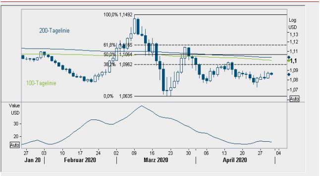EUR-USD Tageschart; Quellen: Reuters, Helaba Volkswirtschaft/Research