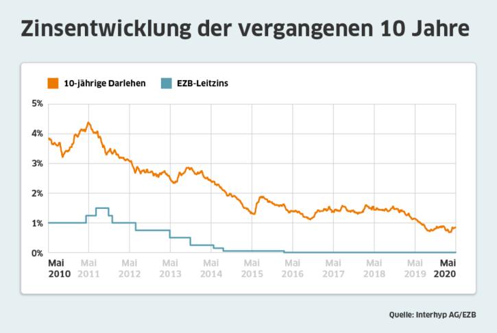 Zinsentwicklung der vergangenen 10 Jahre; Quelle: Interhyp