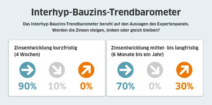 Interhyp-Bauzins-Trendbarometer; Quelle: Interhyp