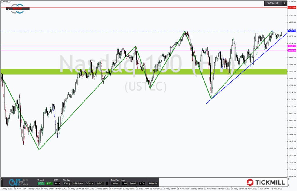 NASDAQ mit bullischem Dreieck vor dem Allzeithoch