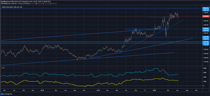 Goldpreis Prognose; Quelle: TradingView
