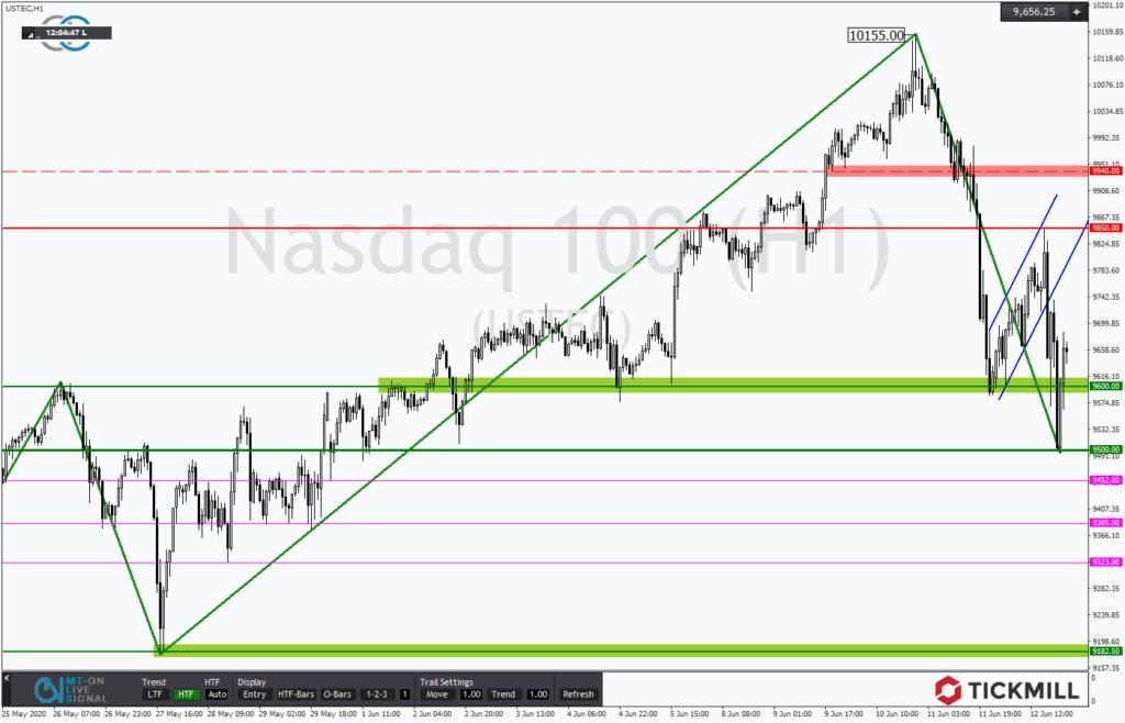 NASDAQ mit weiterem Potential zur Unterseite - Chartanalyse