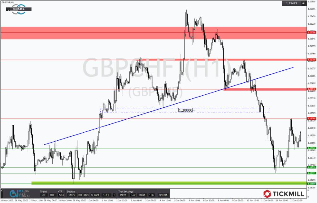 GBPCHF unter Druck jedoch mit bullischen Avancen - Chartanalyse