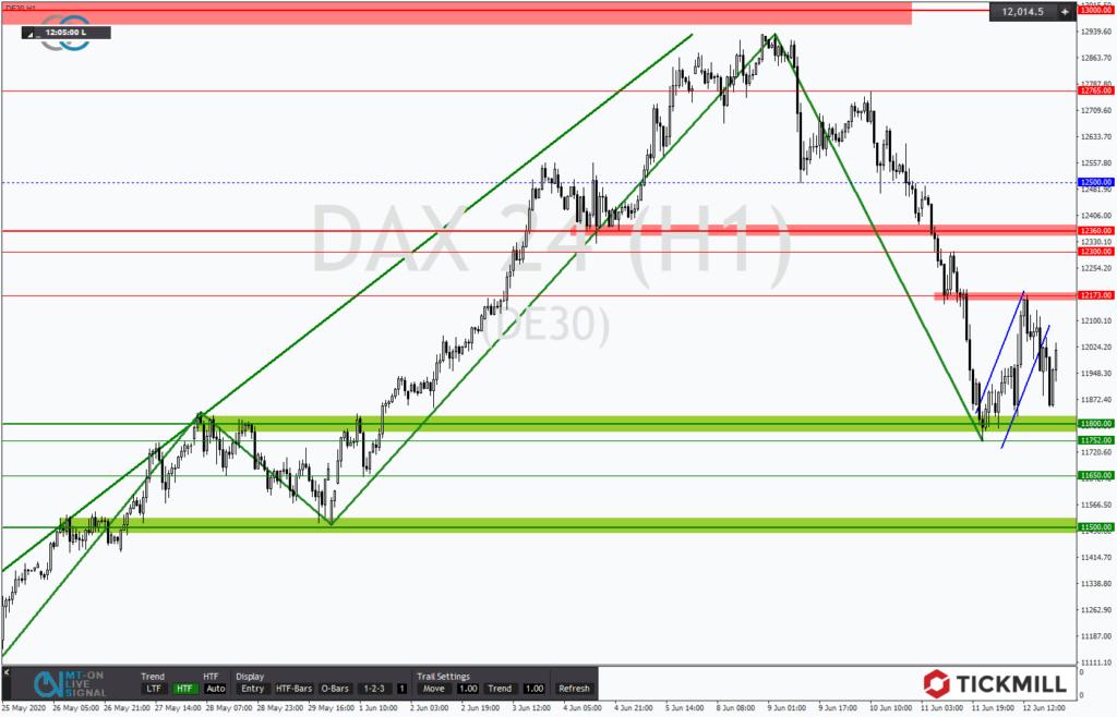 DAX im Kampf um die Marke von 11.800 Punkten - Chartanalyse