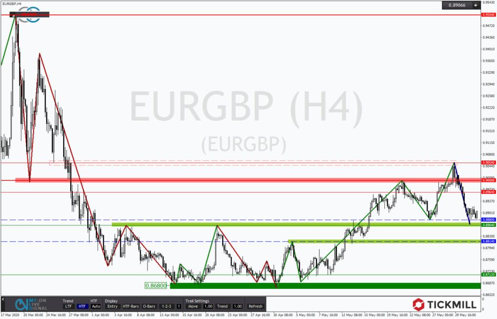 EURGBP fällt erneut in die Unterstützung zurück