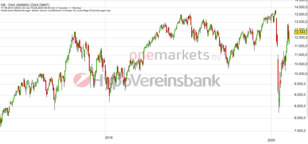 Betrachtungszeitraum: 20.06.2014 – 19.06.2020. Historische Betrachtungen stellen keine verlässlichen Indikatoren für zukünftige Entwicklungen dar. Quelle: tradingdesk.onemarkets.de