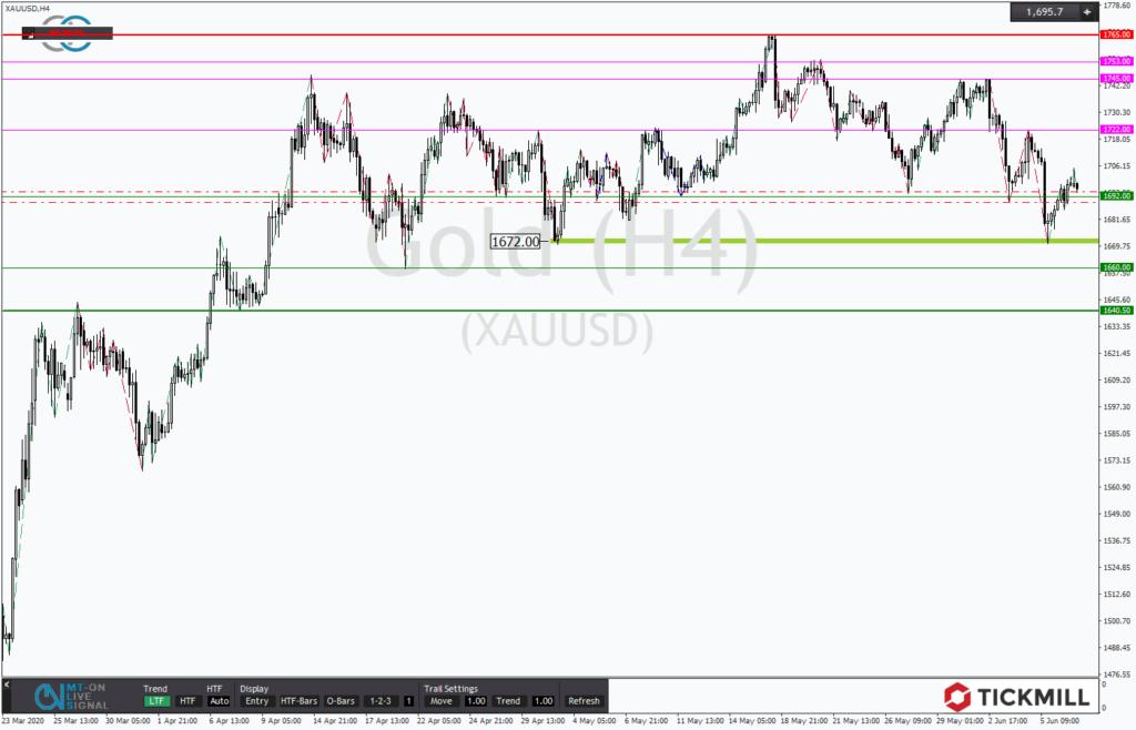 GOLD versucht die 1.700 USD-Marke zurückzuerobern - Chart