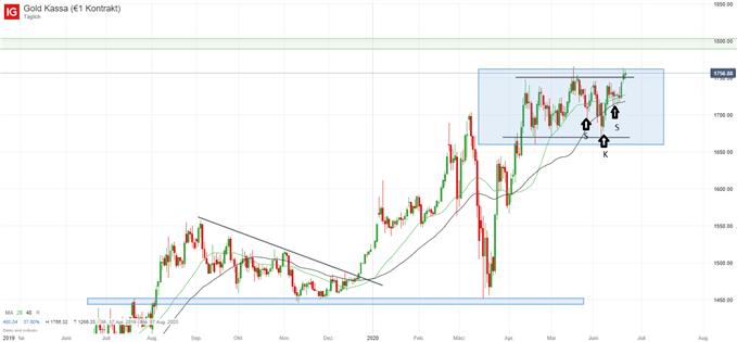 Goldpreis Analyse - Kassa Chart