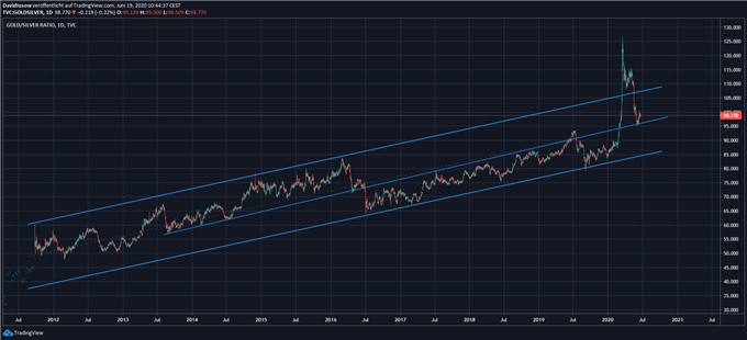 Gold-Silber-Ratio Analyse; Quelle: TradingView