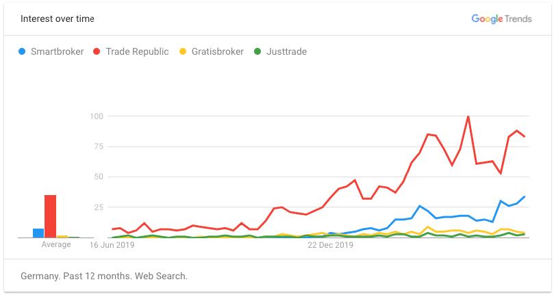 Trade Republic Test - Konkurenz der NeoBroker - Nachfrage steigt