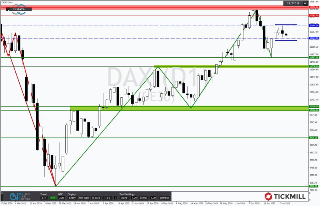 DAX mit hoher Range in die neue Woche