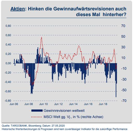 aktien die in der rezession steigen