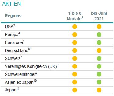 2 Relativ zum MSCI AC World Index, 3 S&P 500, 4 Stoxx Europe 600, 5 Euro Stoxx 50, 6 Dax, 7 Swiss Market Index, 8 FTSE 100, 9 MSCI Emerging Markets Index, 10 MSCI AC Asia ex Japan Index, 11 MSCI Japan Index