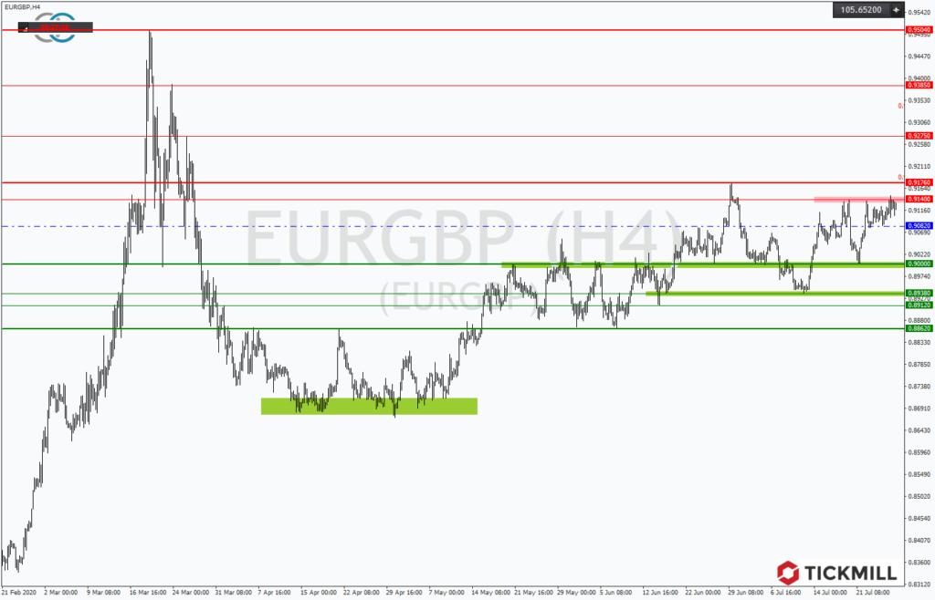 Im EURGBP steht der Test der Marke von 1,92 auf der Agenda