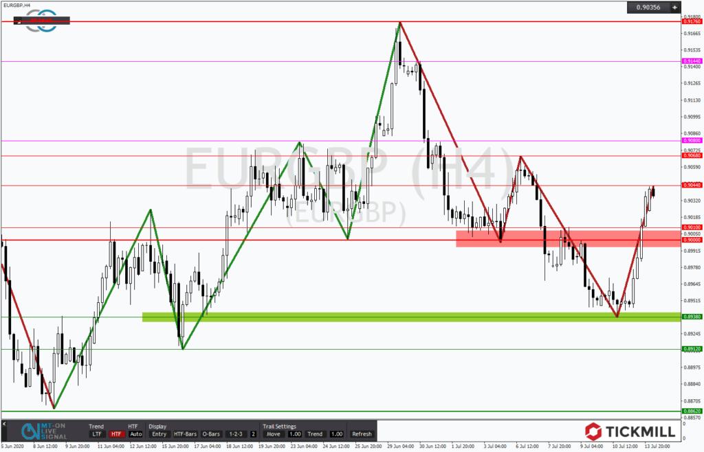 EURGBP mit ersten bullischen Anzeichen in der Korrektur
