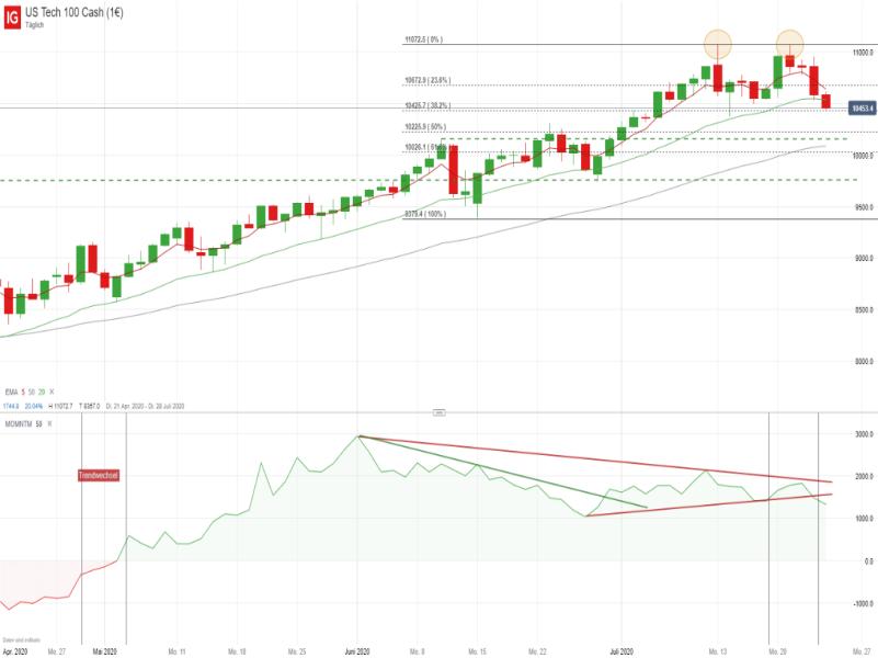 NASDAQ - Quelle: IG Handelsplattform