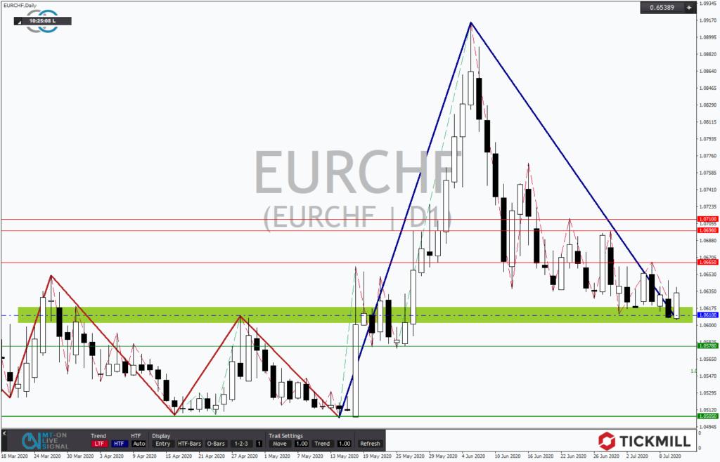 EURCHF an starker Unterstützung