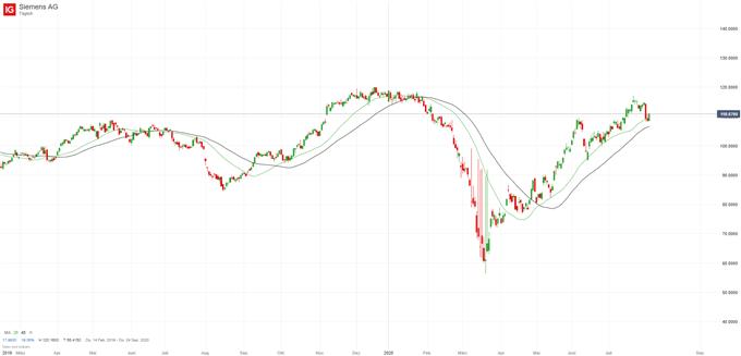 Siemens Aktie; Quelle: IG