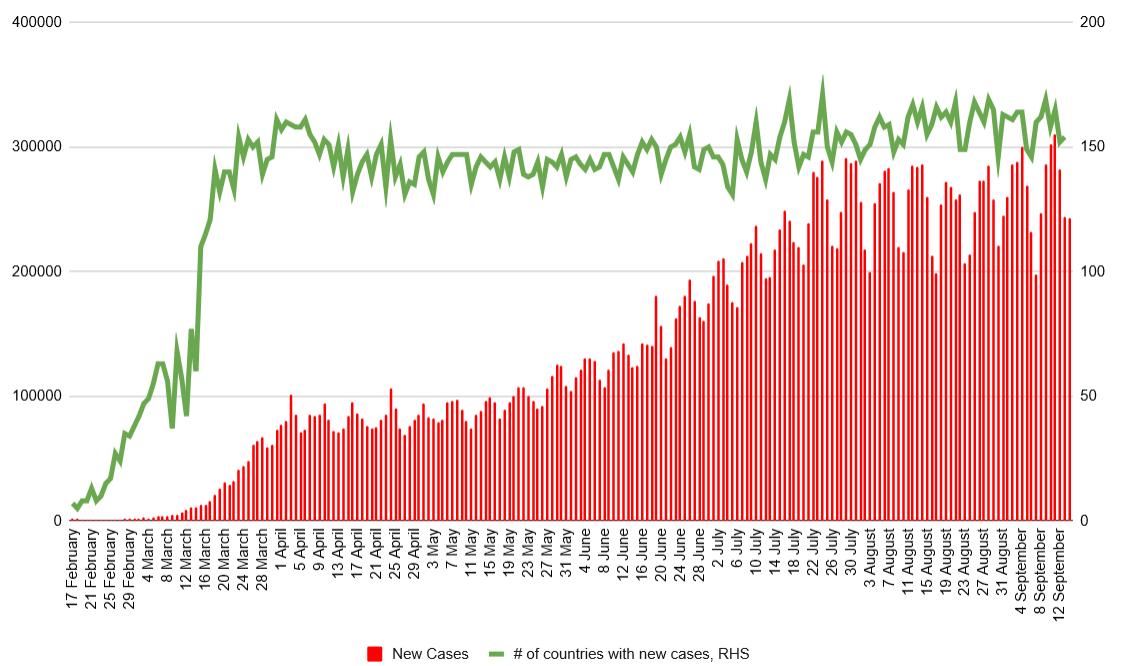 Gestern wurden mehr als 242.000 neue Fälle von Covid-19 gemeldet. Quelle: worldometers, XTB