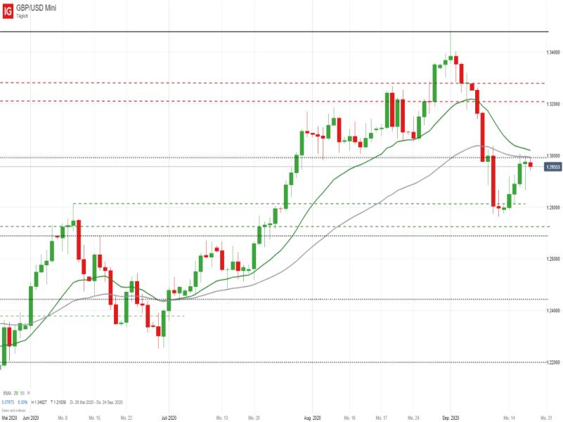 GBP/USD Tageschart; Quelle: IG Handelsplattform