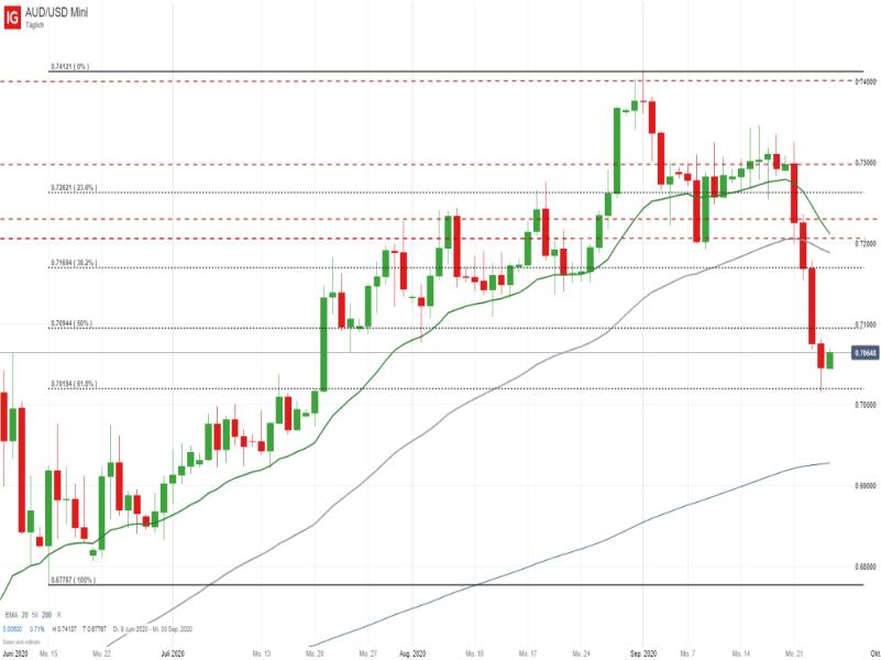 AUD/USD Tageschart; Quelle: IG Handelsplattform