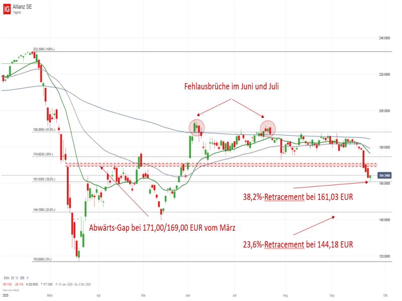 aktienkurs allianz historisch