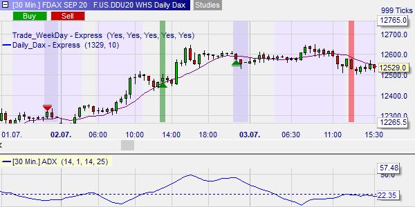 DiesesBeispielzeigt ein Kaufsignal um 13:30 Uhr. Der Trend war positiv (Preis oberhalb dem Moving Average - violette Linie) und stark (ADX bei 50, d.h. oberhalb der gepunkteten Linie, welche 25 anzeigt).