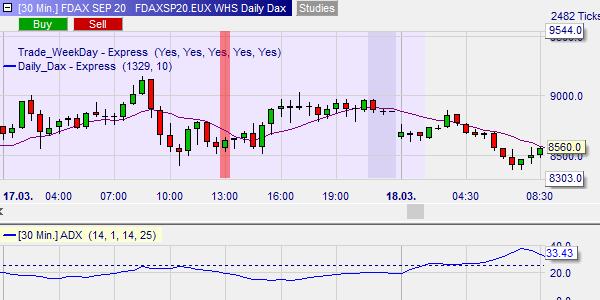 Dieses Beispiel zeigt einen Tag ohne Signal. Der Trend war zu schwach (ADX unter 25).