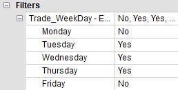 In diesem Beispiel schließt der Trader Montag und Freitag aus.