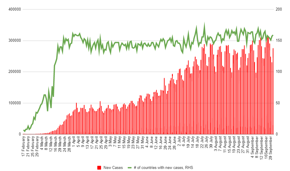 Die Gesamtzahl der bestätigten Coronavirus-Fälle nähert sich 32,0 Millionen. Quelle: Worldometers, XTB