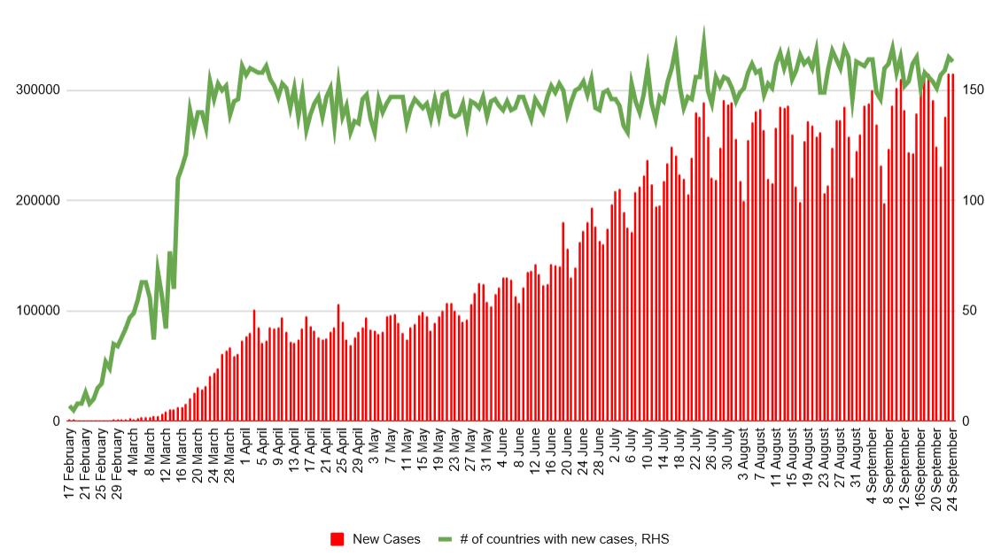 Mehr als 314.000 neue Coronavirus-Fälle wurden gestern den zweiten Tag in Folge gemeldet. Quelle: worldometers, XTB