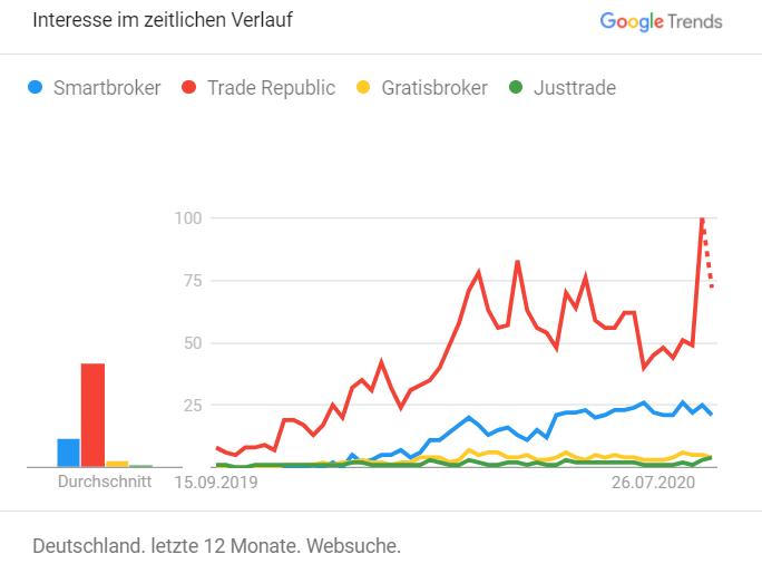 NeoBroker - Nachfrage steigt
