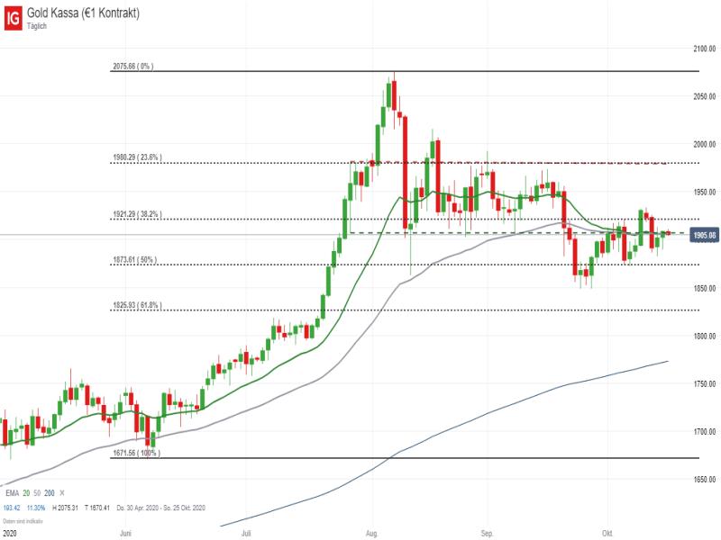Gold Tageschart; Quelle: IG Handelsplattform