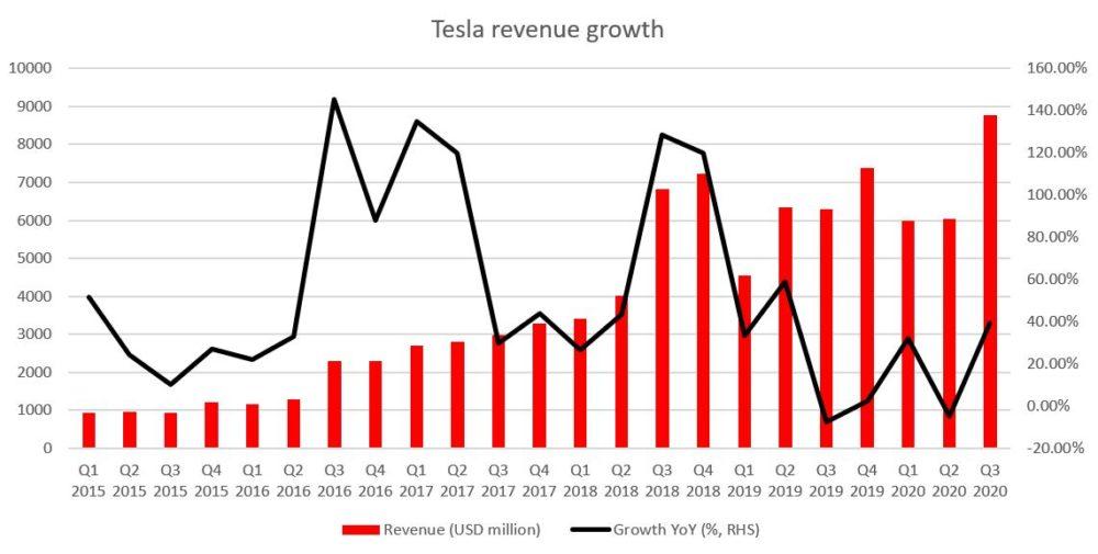 Tesla erfreut sich weiterhin eines soliden Umsatzwachstums. Dennoch hat es sich im Vergleich zu den Vorjahren erheblich verlangsamt. Quelle: Bloomberg, XTB