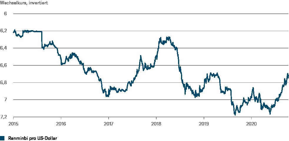Quellen: Bloomberg Finance L.P., DWS Investment GmbH; Stand: 14.10.2020