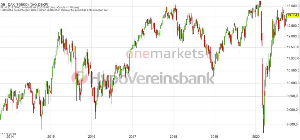 Betrachtungszeitraum: 10.10.2013 – 09.10.2020. Historische Betrachtungen stellen keine verlässlichen Indikatoren für zukünftige Entwicklungen dar. Quelle: tradingdesk.onemarkets.de