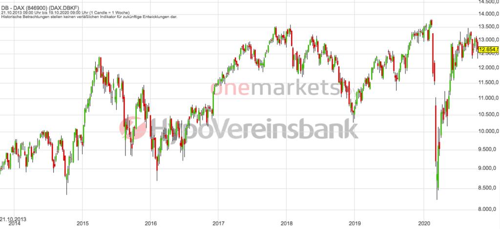 Betrachtungszeitraum: 24.10.2013 – 23.10.2020. Historische Betrachtungen stellen keine verlässlichen Indikatoren für zukünftige Entwicklungen dar. Quelle: tradingdesk.onemarkets.de