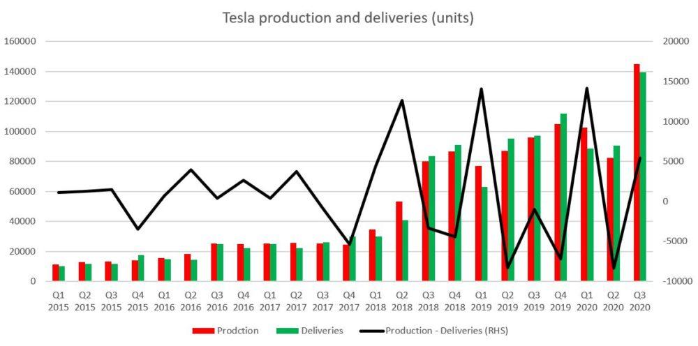 Sowohl die Auslieferungen als auch die Produktion lagen im 3. Quartal 2020 auf einem Rekordniveau. Es war jedoch das erste Q3 seit 2016, in dem die Lagerbestände zunahmen, anstatt zu schrumpfen. Quelle: Bloomberg, XTB