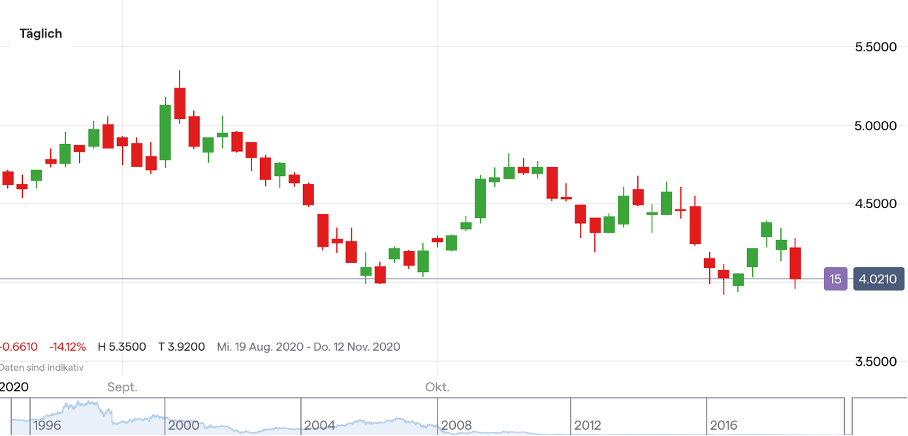 Deutsche Bank Aktie Vorbörslich