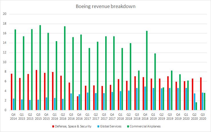 Die Verkehrsflugzeuge waren jahrelang das größte Geschäftssegment für Boeing. Nach dem Startverbot für die 737 Max Ende des ersten Quartals 2019 brachen ihre Einnahmen jedoch ein. Quelle: Bloomberg, XTB Research