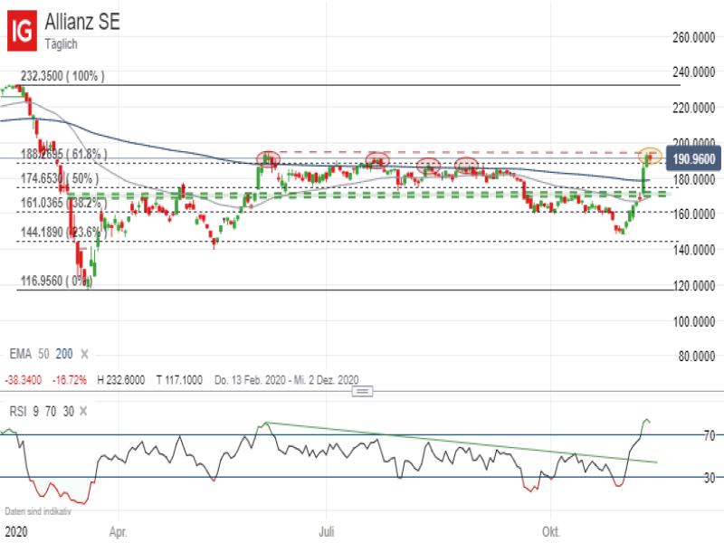 Allianz Aktie; IG Handelsplattform